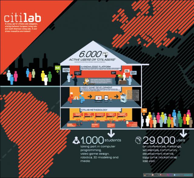 EBDLN-Citilab.MWC-2013-lanegreta