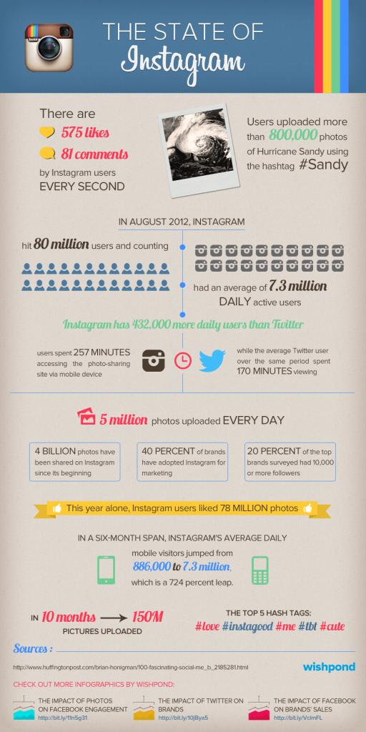 EBDLN-Infografia_instagram-2013-lanegreta