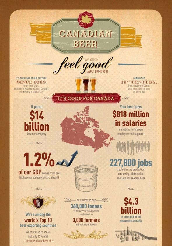 EBDLN-Beer-Canadian-Infografia-lanegreta-1