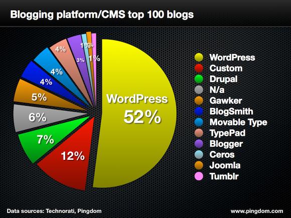 EBDLN-Wordpress-top-100-blogs