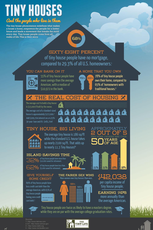 EBDLN-TinyHouses-Infographic