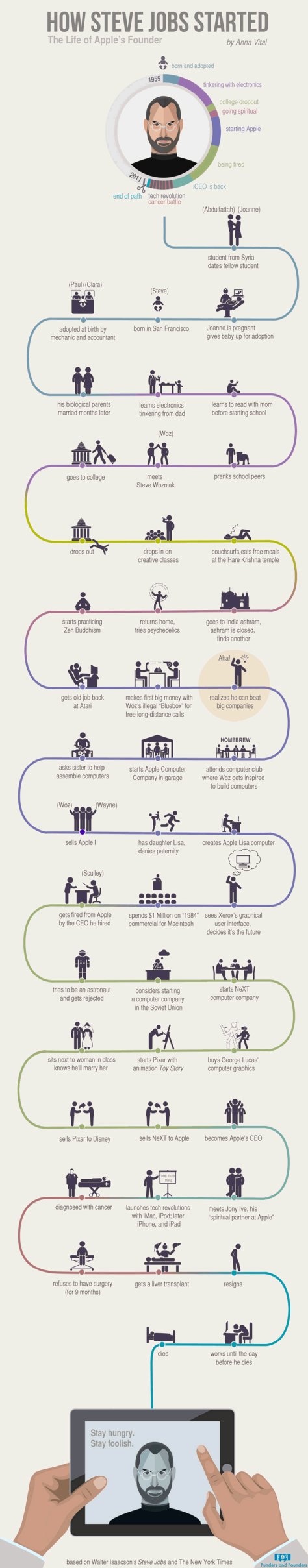 EBDLN-how-steve-jobs-started-apples-founder-infographic