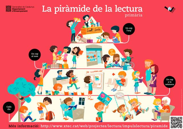 EBDLN-Piramide-Lectura-Primaria