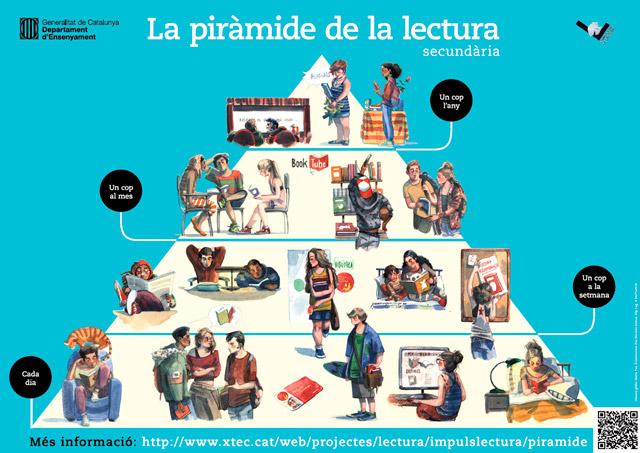EBDLN-Piramide-Lectura-Secundaria